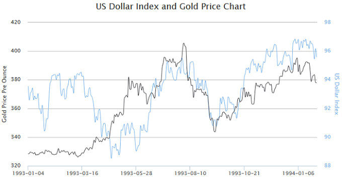 US dollar index and gold price at 1993