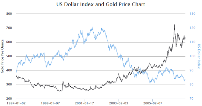 US dollar index and gold price